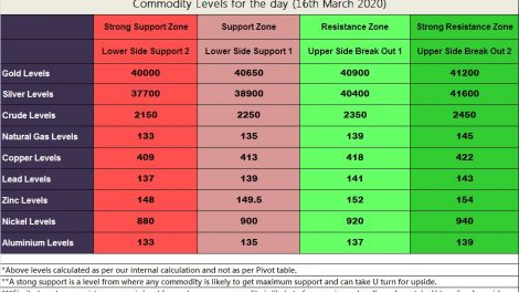 Daily MCX levels