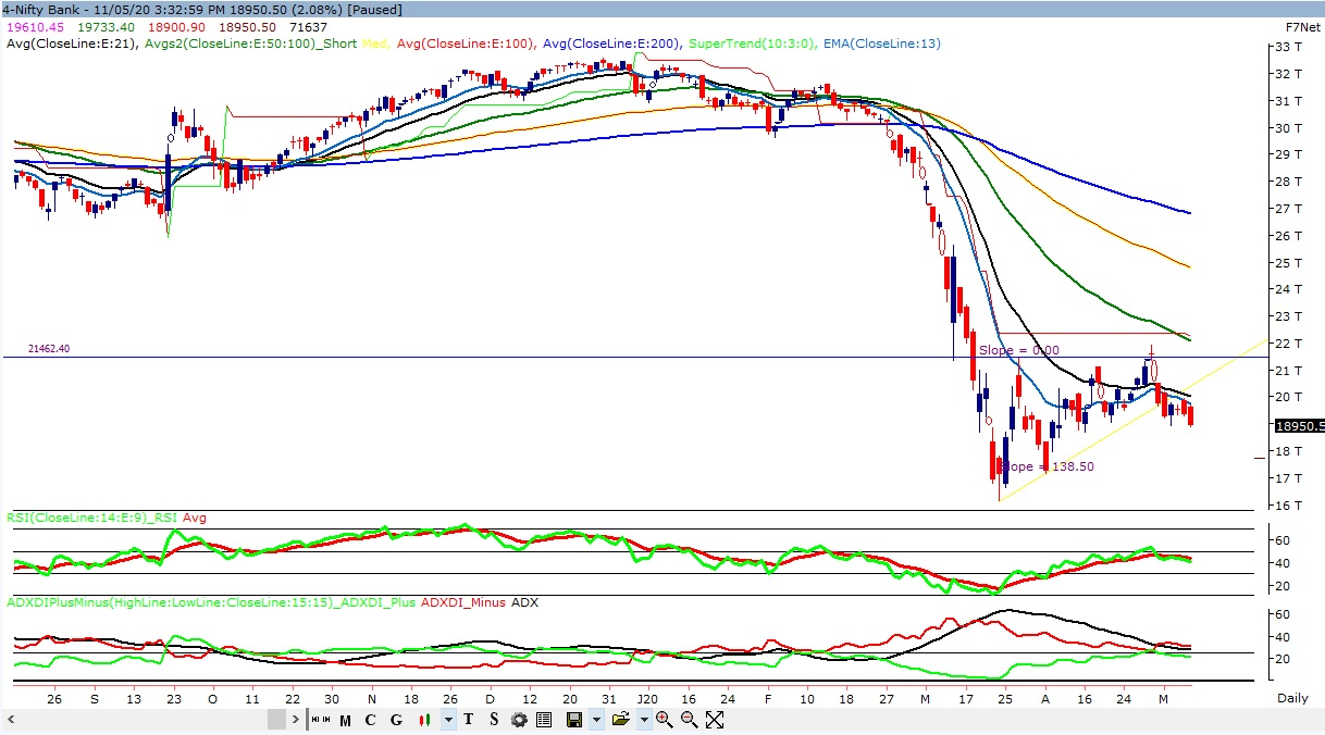Technical Chart of Nifty Bank
