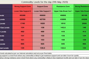 Commodity Levels