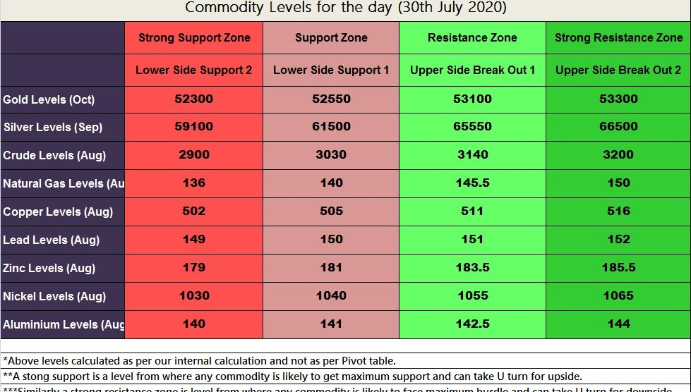 Commodity Technical Levels