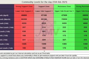 MCX Commodity levels for 15th Feb 2021