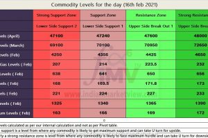 Commodity levels for 16th Feb 2021