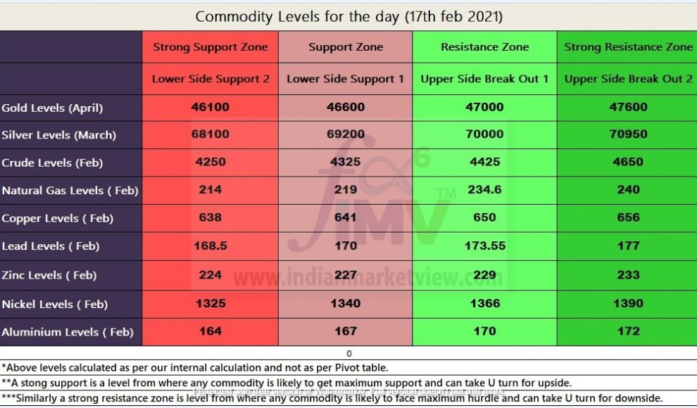 Commodity levels for 17th Feb 2021