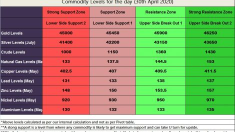 Technical Levels of MCX Commodities