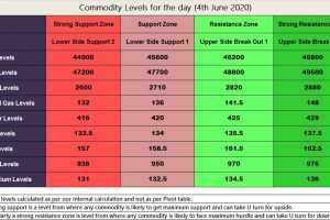 Commodity levels for the day 04th June 2020