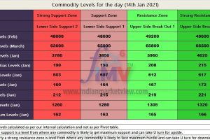 Commodity levels for the day 14th Jan 2021