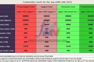 Commodity levels for the day 28th Jan 2021