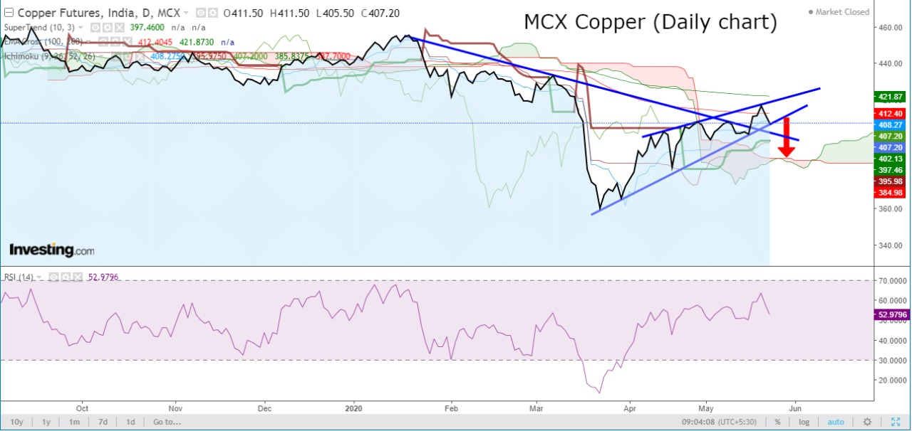 Technical Chart of Copper