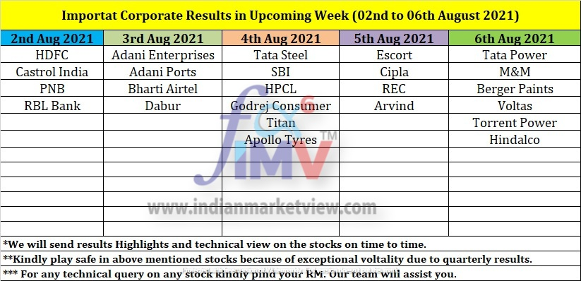 Corporate Results 02 to 06 Aug 2021