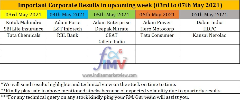 Corporate Results 03 to 07 May 2021 IMV