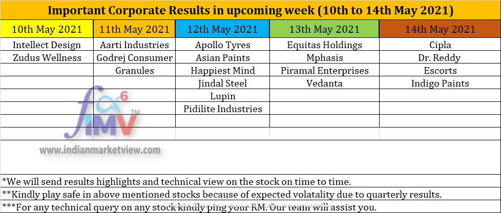 Important Corporate Result for next week