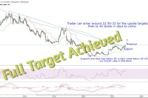 J&K Bank All Target Achieved