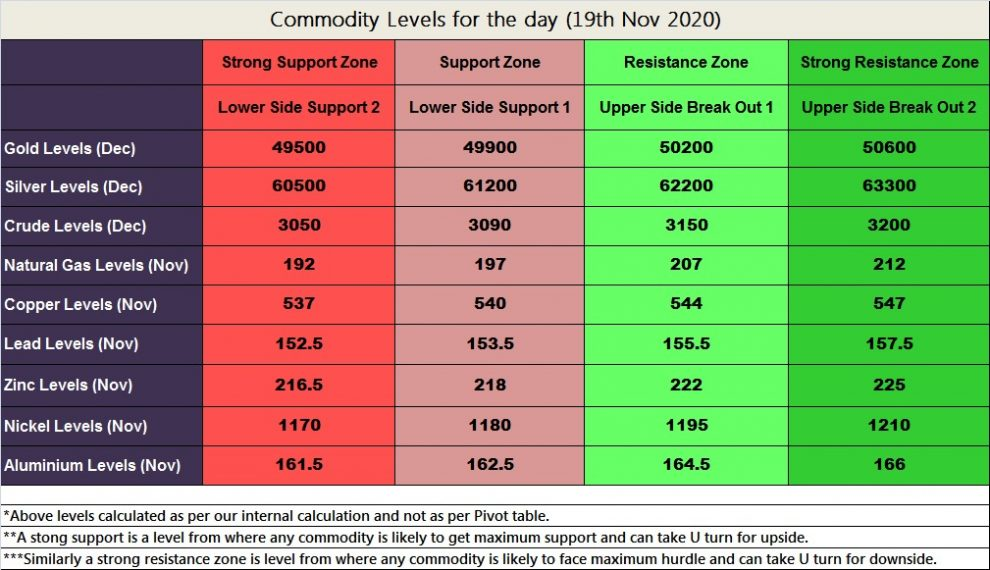 MCX Commoditty Levels
