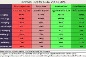 MCX Commodity Technical Levels