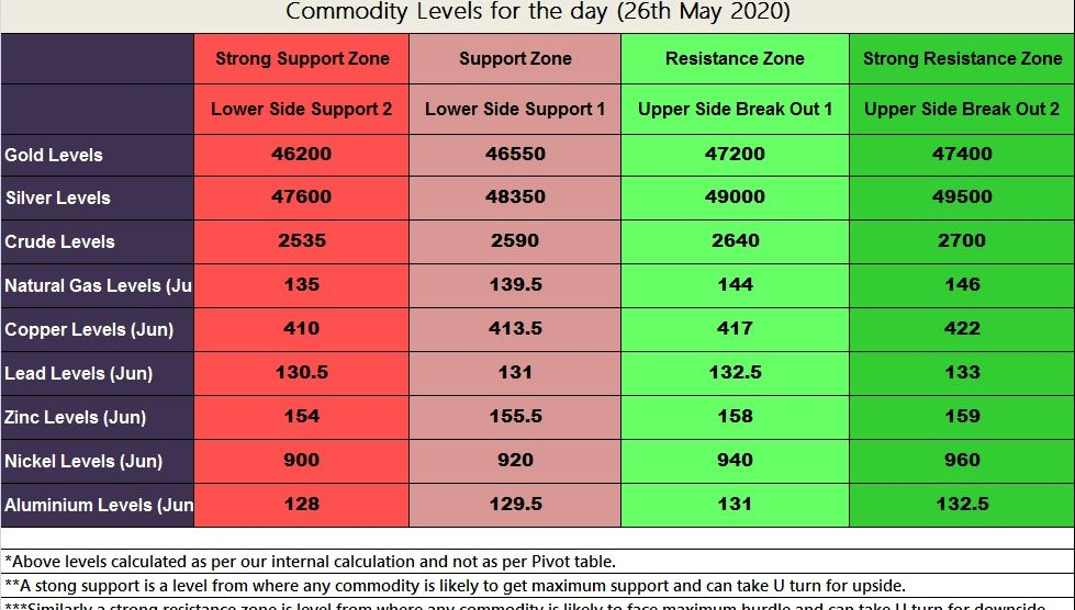 Commodities Levels