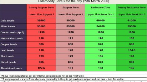 MCX trading strategy levels