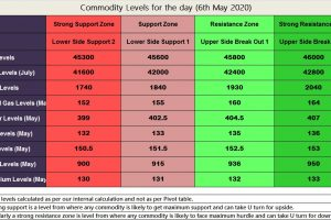 MCX Commodities Support and Resistance Levels