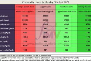 Major MCX Commodity Levels