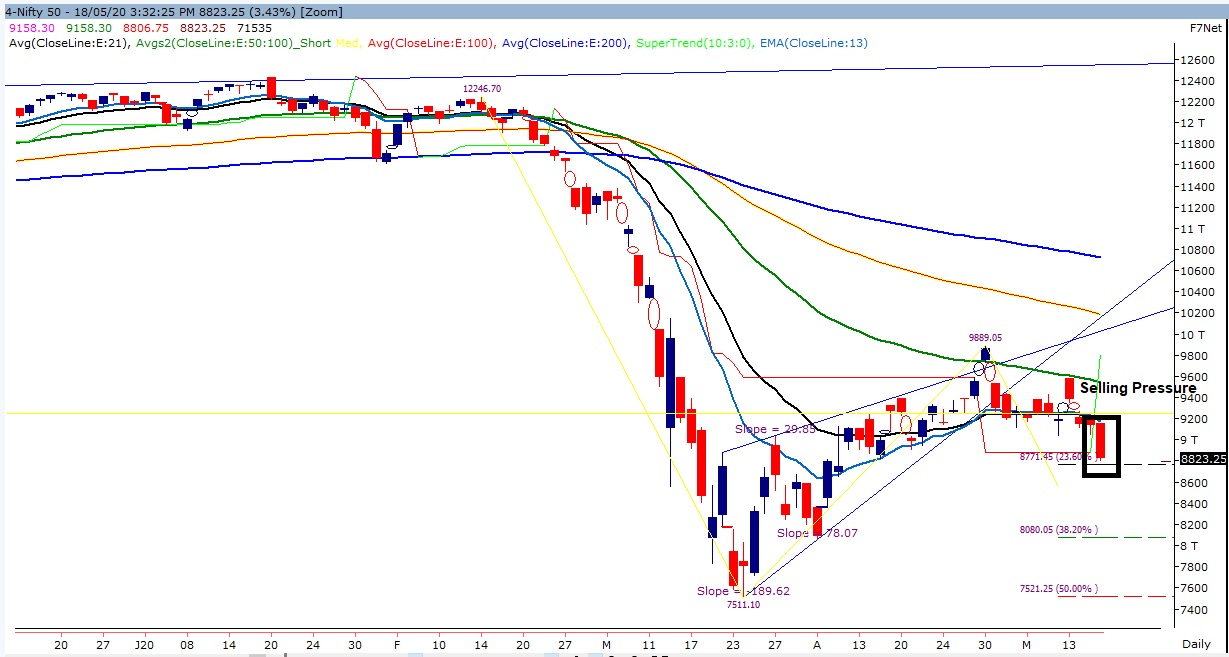 Nifty 50 Technical Chart