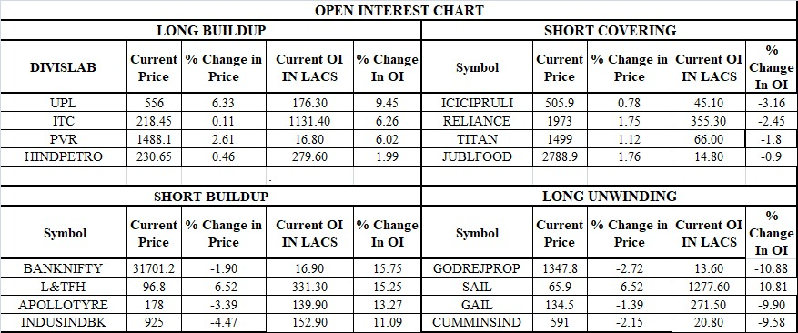 Dalal Street - Open Interest Data
