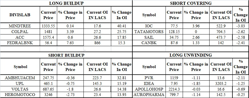 Nifty and Bank Nifty Open Interest Data