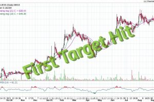 Quess Corp Target Hit