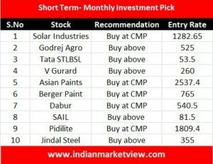 Short Term Monthly Investment Pick