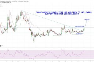 Technical Chart Of Waterbase