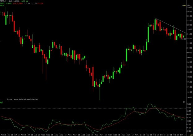 Technical Chart of ABFRL