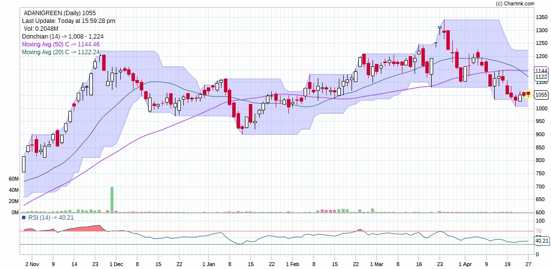 Technical Chart of ADANI GREEN