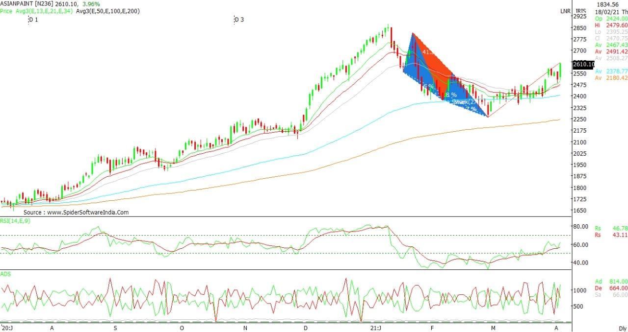 Technical Chart of ASIAN PAINT