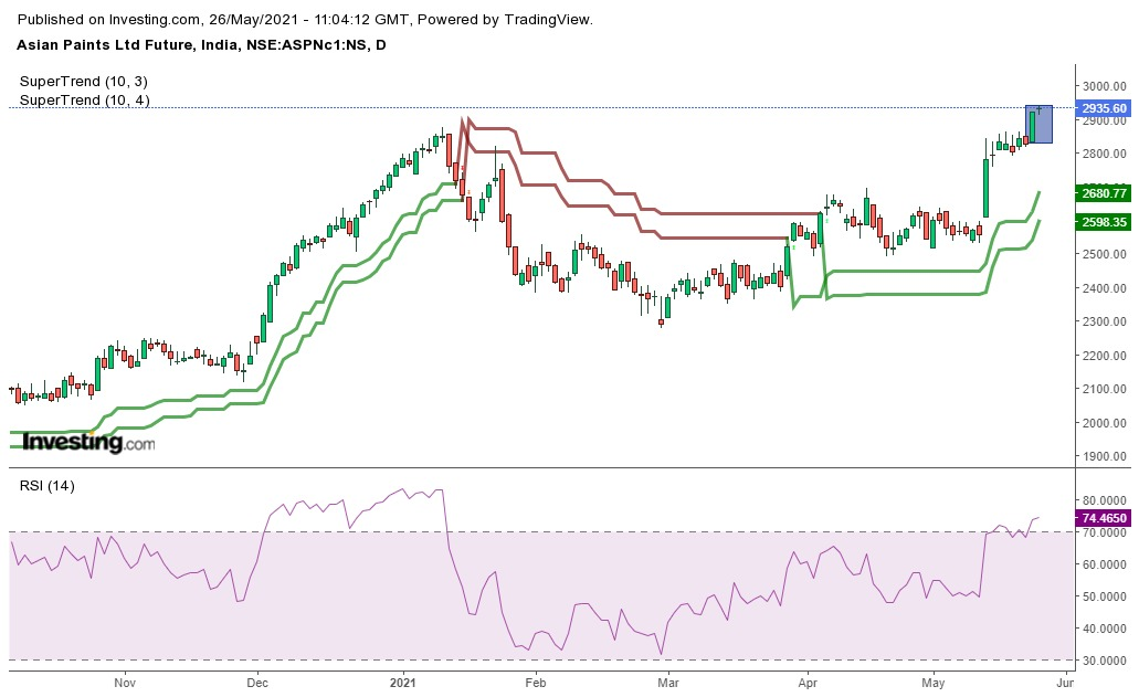 Nifty Index Stock ASIAN PAINT