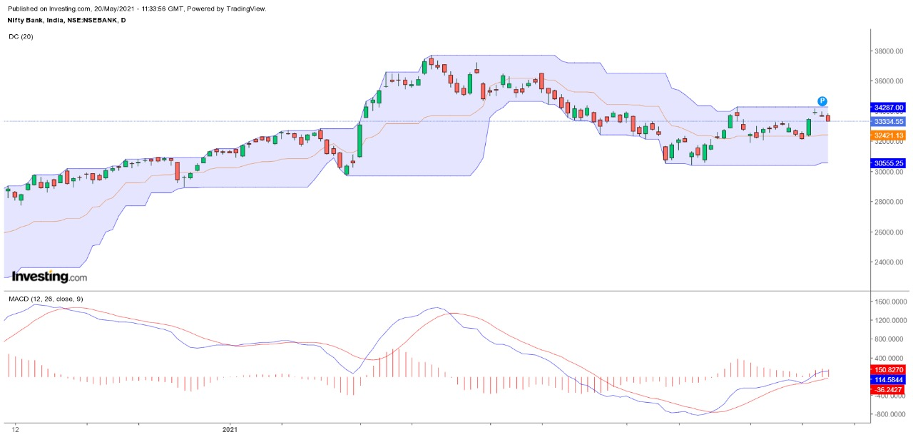 Technical Chart of Bank Nifty Index