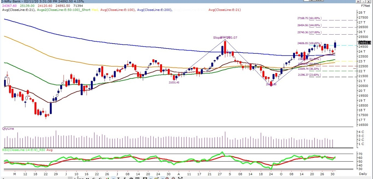 Bank Nifty rallied for almost 1000 points. Now, what to ...