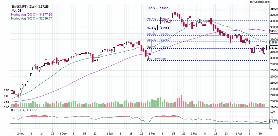 Technical Chart of Bank Nifty on Dalal Street