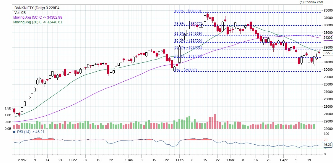 Stock Market - Technical Chart of Bank Nifty