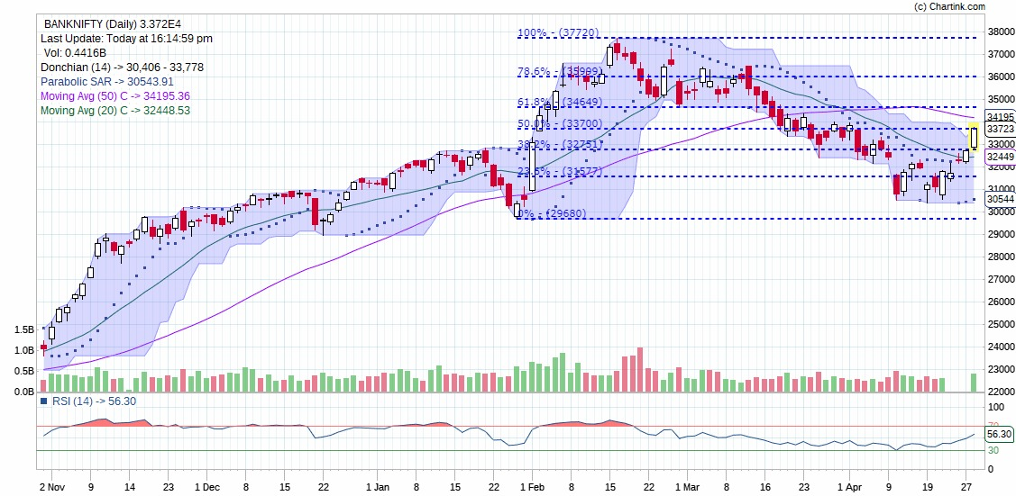 Technical Chart of Indices Bank Nifty