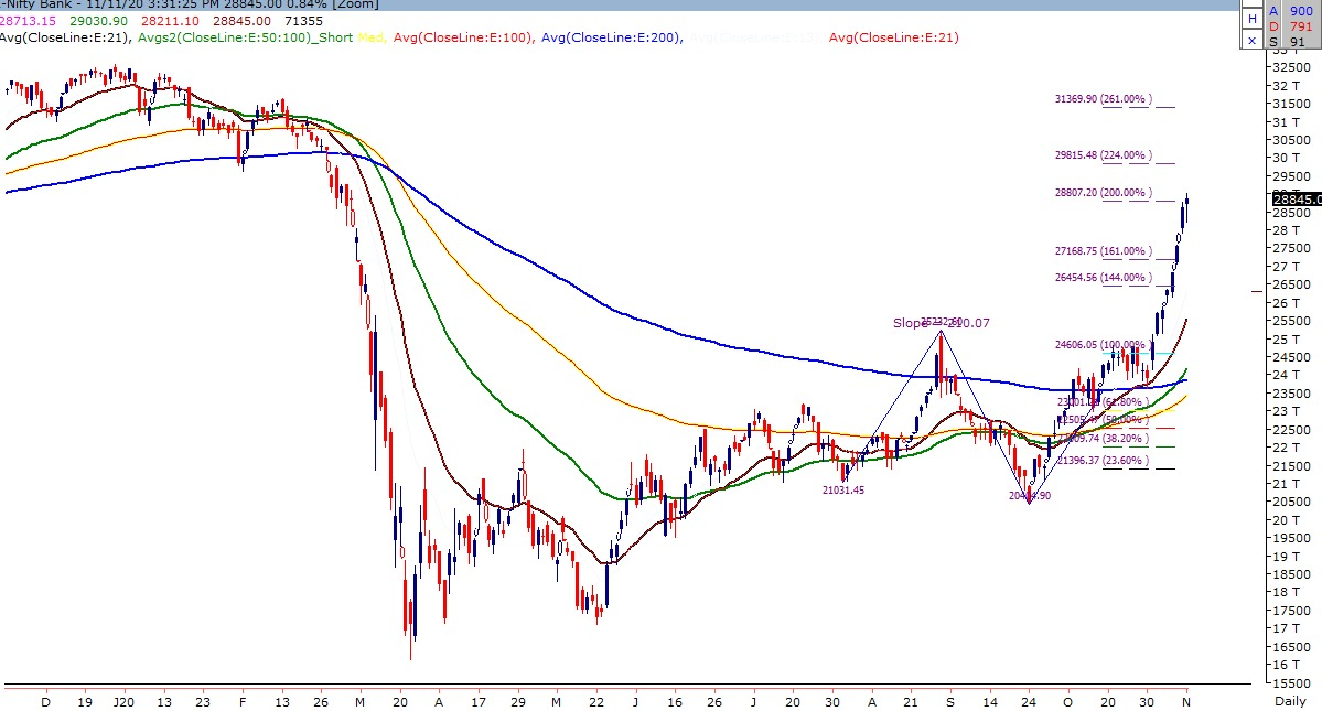 Technical Chart of Index Bank Nifty