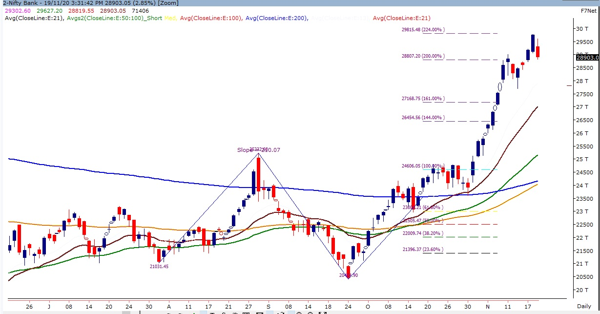 Indian Stock Market - Technical Chart of Bank Nifty