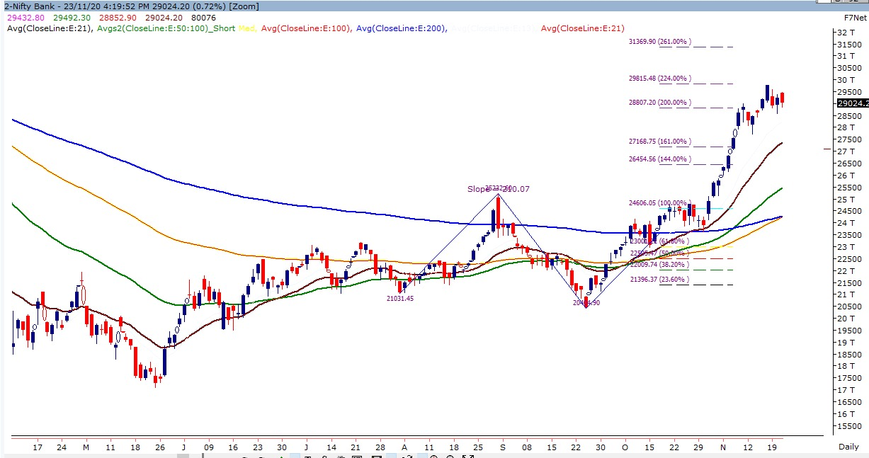 Technical Chart of Bank Nifty and Nifty 50