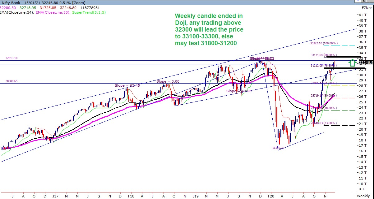 Stock Market Technical Chart of Bank Nifty