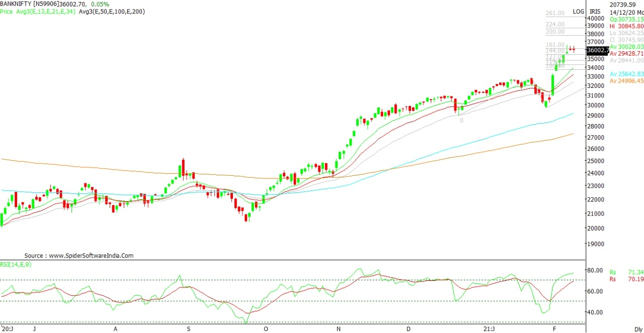 Technical Chart of Benchmark Index Bank Nifty
