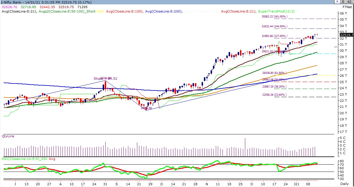 Dalal Street Technical Chart of Bank Nifty