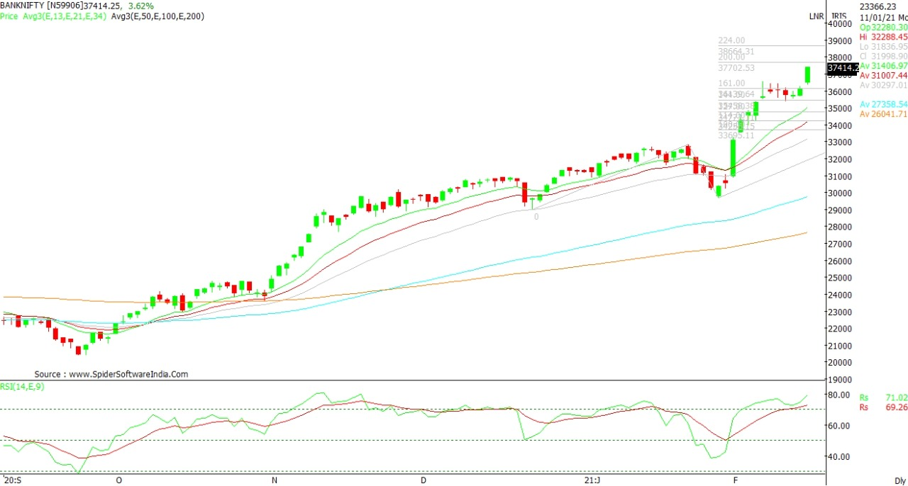 Technical Chart of Bank Nifty 15th Feb 2021