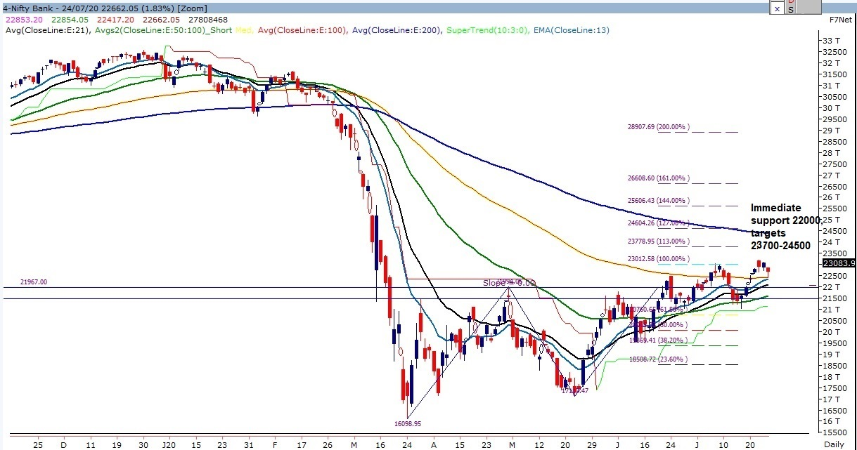 Weekly Nifty Bank Levels