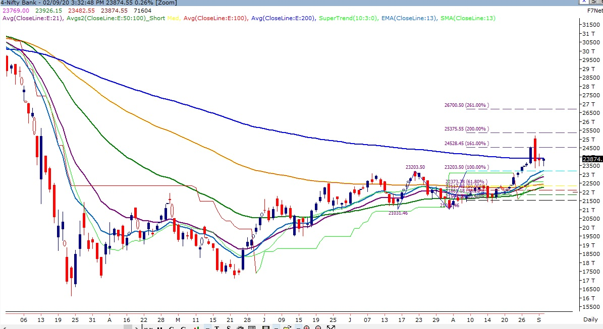Benchmark Indices Technical Chart of Bank Nifty