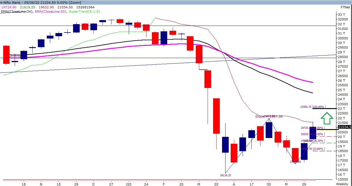 Weekly Trend of Nifty Bank