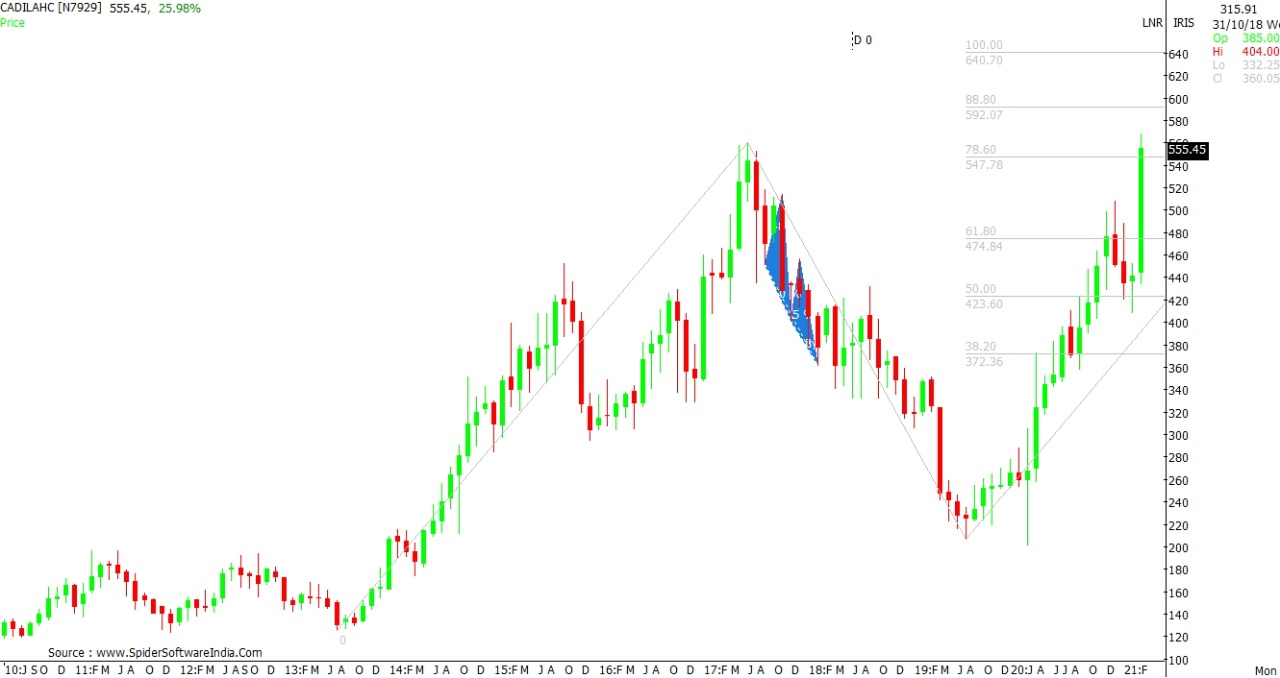 Technical Chart of Cadilahc