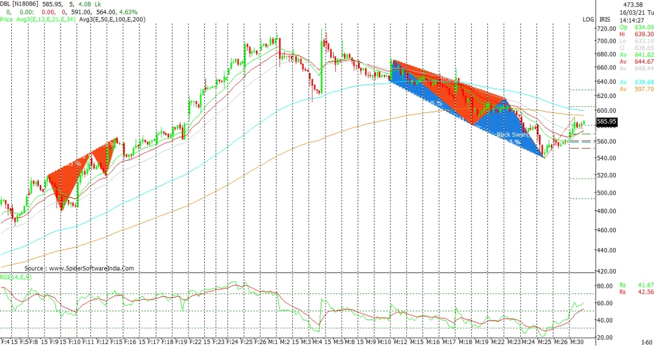 Technical Chart of DBL