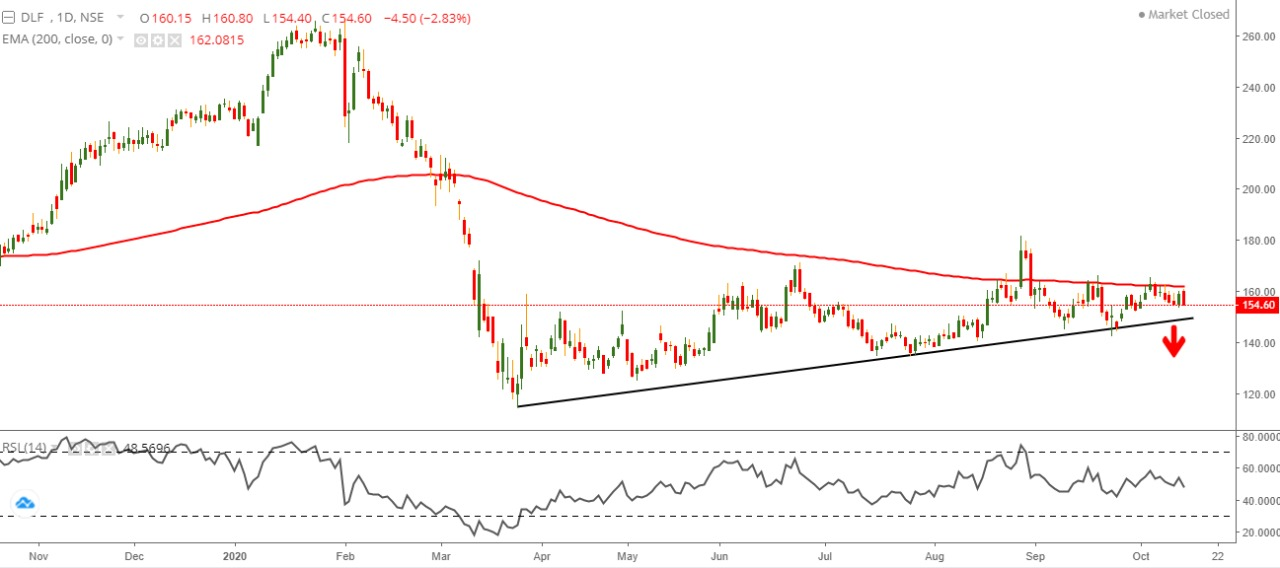 Technical Chart of DLF